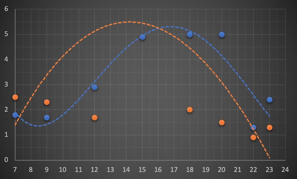 LINEモバイルの通信速度散布図に表した図