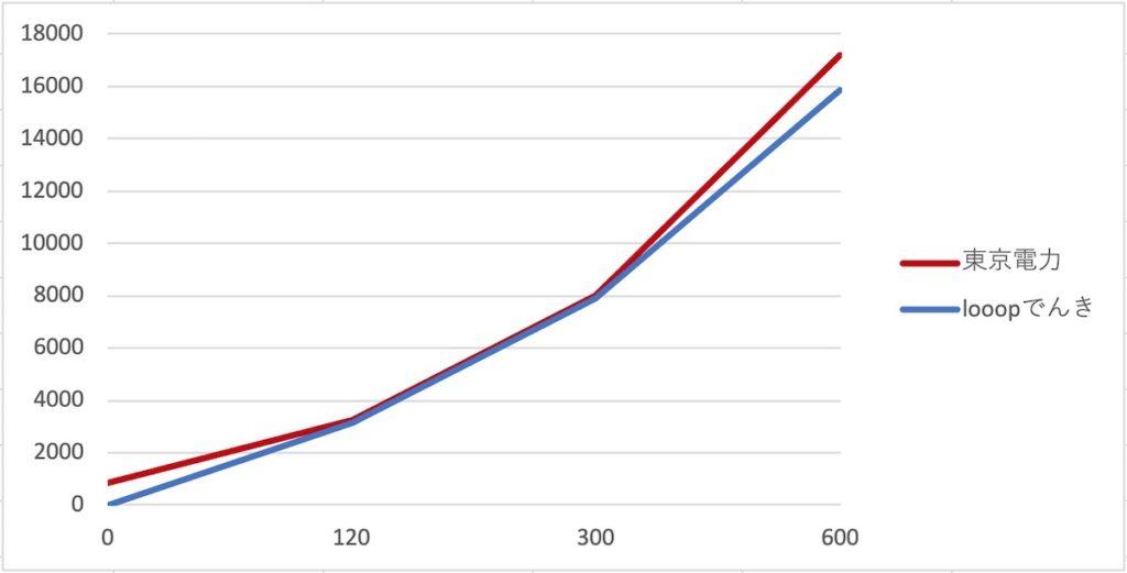 東京電力とlooopでんきの料金比較