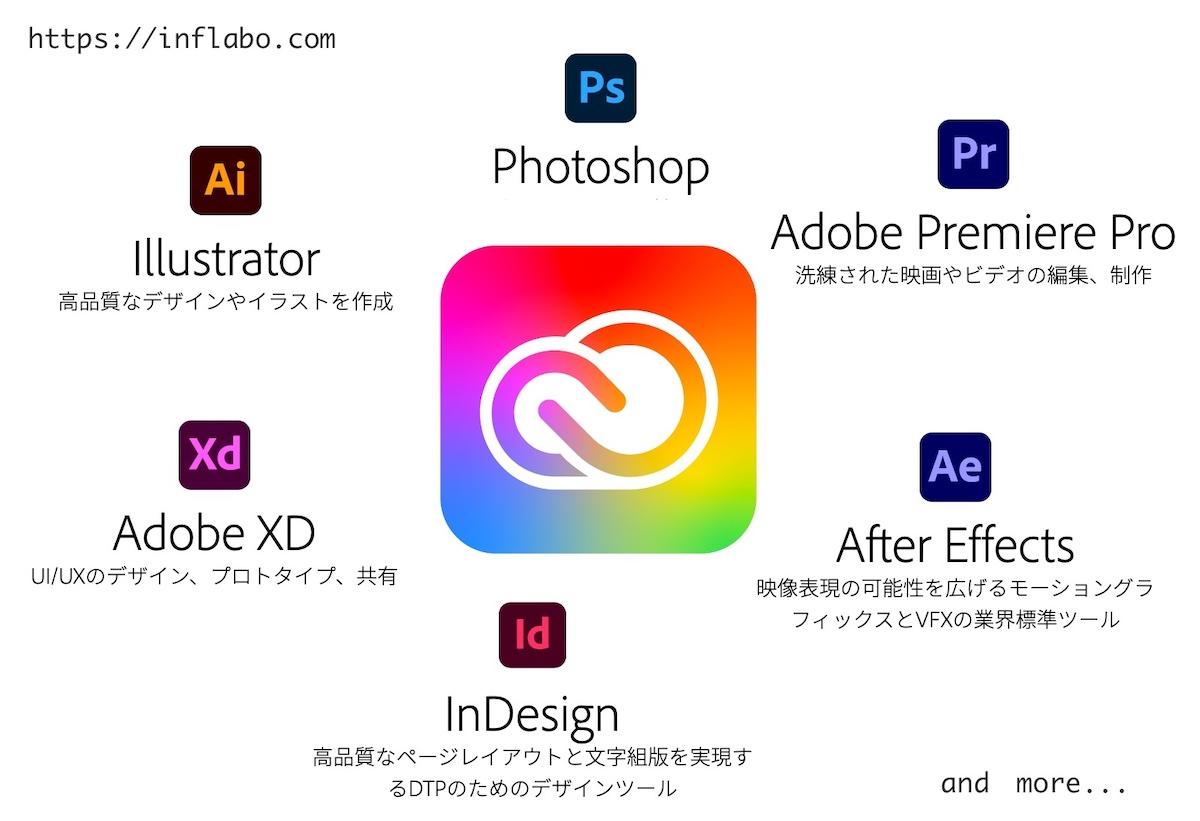Adobe Creative Cloud 使える主要アプリ一覧